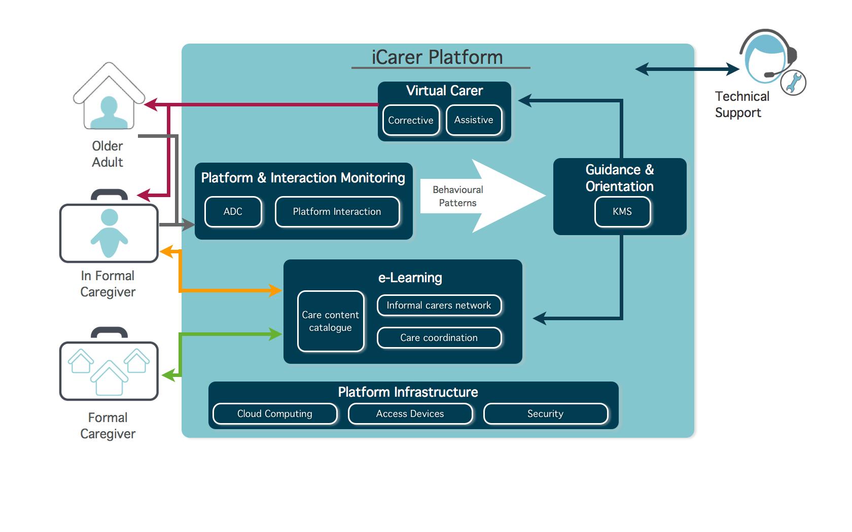 iCarer platform big