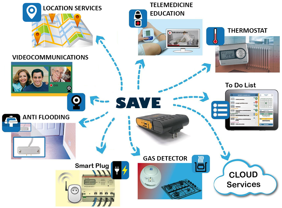 SAVE - AAL Programme